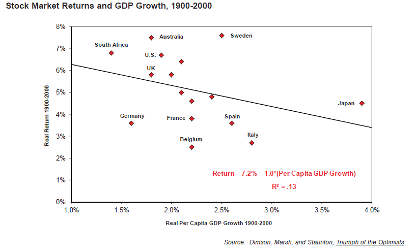 Is GDP Growth A Good Predictor Of Stock Market Performance